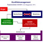 Ärgerprozesse wandeln - Konfliktmanagement - kifas GmbH