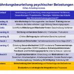 Arbeitsprozess - Gefährdungsbeurteilung - kifas GmbH