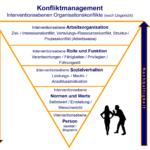 Interventionsebenen Organisationskonflikte - Konfliktmanagement - kifas GmbH