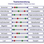 Orientierungsaspekte - Team- und Gremienentwicklung - kifas GmbH