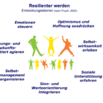 Resilienter werden - Resilienz - kifas GmbH