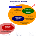 Vertrauen und Konflikt - Konfliktmanagement - kifas GmbH