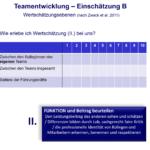 Wertschätzungsebenen - Team- und Gremienentwicklung - kifas GmbH